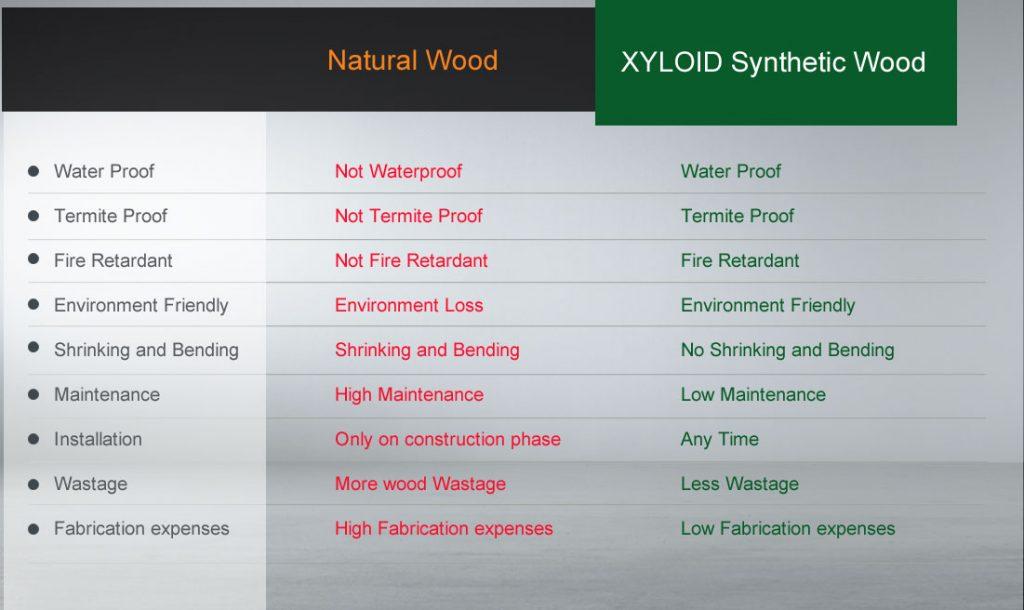Comparison of WPC vs Natural wood